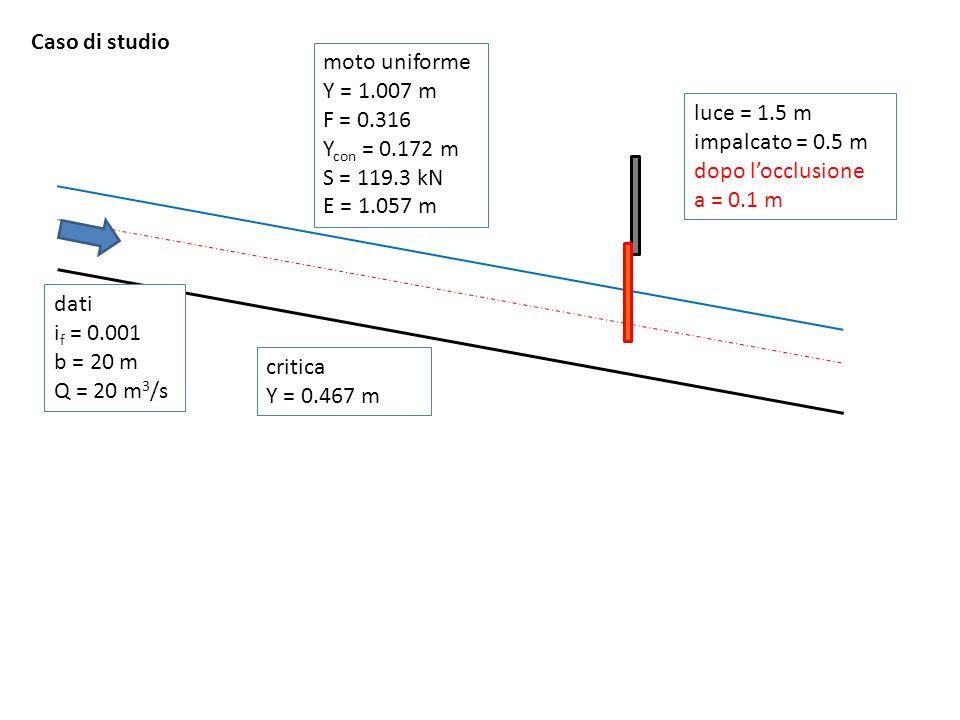 moto uniforme Y = 1.007 m F = 0.316 Y con = 0.172 m S = 119.3 kN E = 1.057 m luce = 1.5 m impalcato = 0.5 m dopo locclusione a = 0.1 m dati i f = 0.00