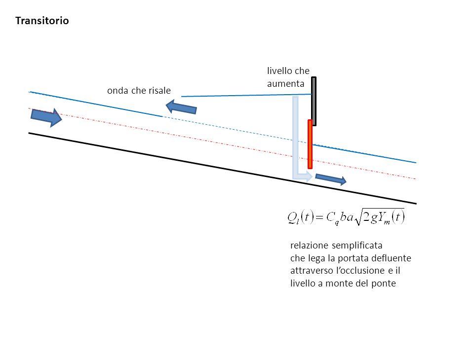 Transitorio onda che risale livello che aumenta relazione semplificata che lega la portata defluente attraverso locclusione e il livello a monte del p