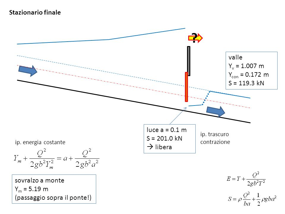 Stazionario finale valle Y v = 1.007 m Y con = 0.172 m S = 119.3 kN luce a = 0.1 m ma cè il deflusso sopra il ponte dissipazione di energia (~ sbocco in serbatoio) portata sopra e sotto il ponte Y m = 2.429 m Q l = 10.41 m 3 /s Q s = 9.59 m 3 /s Cqs=0.385 (~ stramazzo in parete grossa) variazione di energia