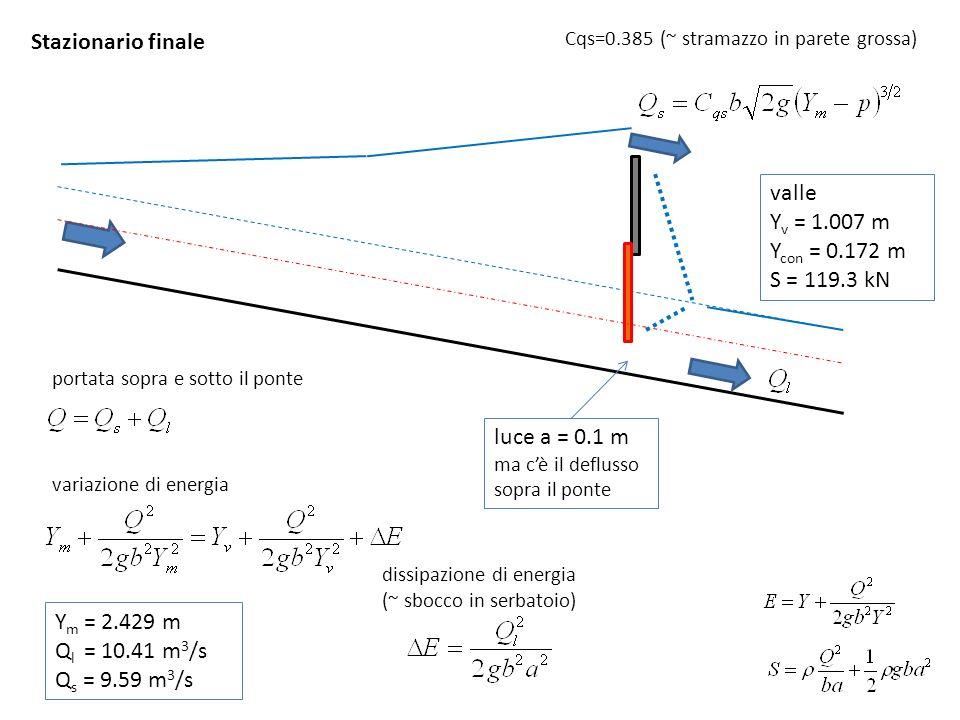Stazionario finale valle Y v = 1.007 m Y con = 0.172 m S = 119.3 kN luce a = 0.1 m ma cè il deflusso sopra il ponte dissipazione di energia (~ sbocco