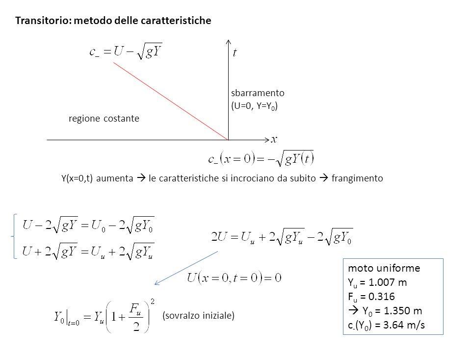 Transitorio: metodo delle caratteristiche (sovralzo iniziale) Y(x=0,t) aumenta le caratteristiche si incrociano da subito frangimento moto uniforme Y