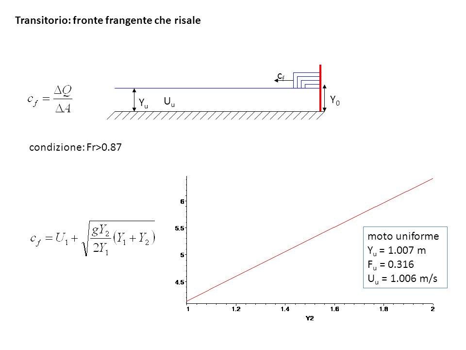 Transitorio: fronte frangente che risale condizione: Fr>0.87 moto uniforme Y u = 1.007 m F u = 0.316 U u = 1.006 m/s YuYu UuUu cfcf Y0Y0