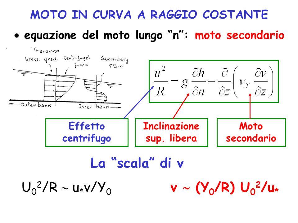 MOTO IN CURVA A RAGGIO COSTANTE equazione del moto lungo n: moto secondario Effetto centrifugo Inclinazione sup. libera Moto secondario La scala di v
