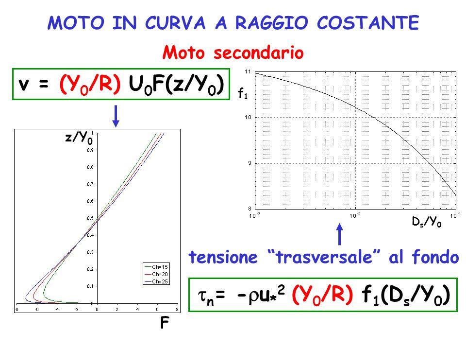 MOTO IN CURVA A RAGGIO COSTANTE Moto secondario v = (Y 0 /R) U 0 F(z/Y 0 ) tensione trasversale al fondo n = - u * 2 (Y 0 /R) f 1 (D s /Y 0 ) D s /Y 0