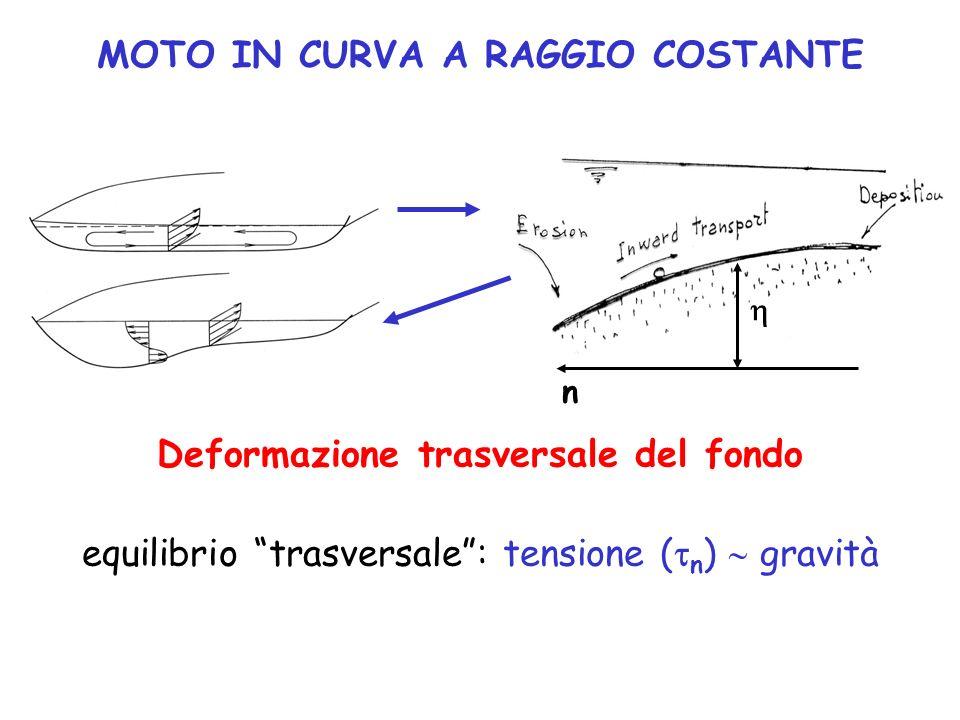 MOTO IN CURVA A RAGGIO COSTANTE Deformazione trasversale del fondo equilibrio trasversale: tensione ( n ) gravità n