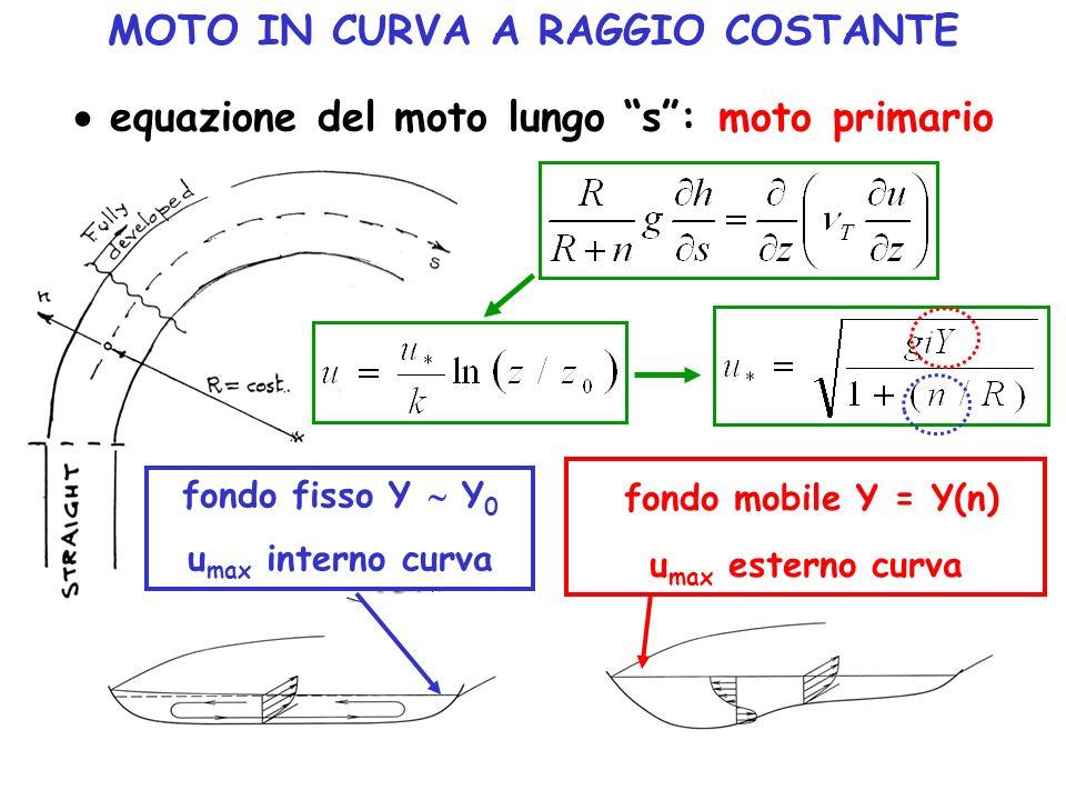MOTO IN CURVA A RAGGIO COSTANTE equazione del moto lungo s: moto primario fondo fisso Y Y 0 u max interno curva fondo mobile Y = Y(n) u max esterno cu