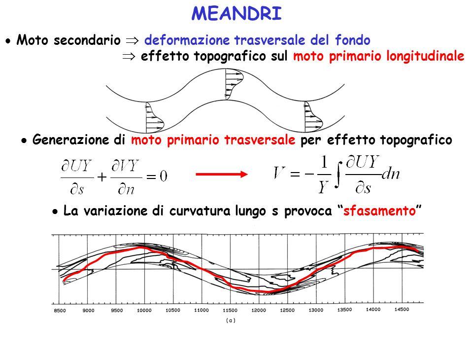 MEANDRI Moto secondario deformazione trasversale del fondo effetto topografico sul moto primario longitudinale Generazione di moto primario trasversal