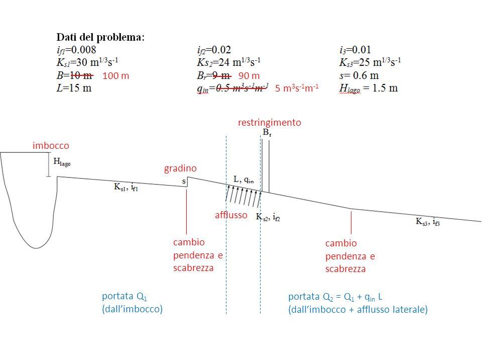 Afflusso: portata massima senza transizione data la spinta di monte (veloce) condizioni critiche assegnata la spinta con la spinta di monte (S = 1444 kN) portata massima data la spinta di monte portata in funzione della spinta transizione con risalto (verifica teorica, condizione senza restringimento)