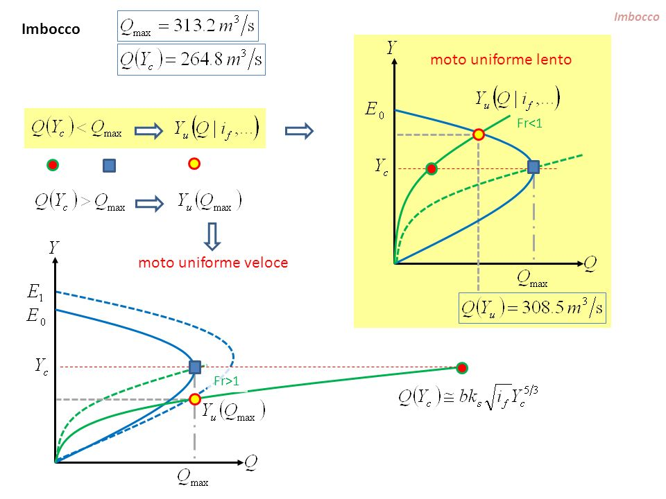 imbocco afflusso portata Q 1 (dallimbocco) portata Q 2 = Q 1 + q in L (dallimbocco + afflusso laterale) Portate