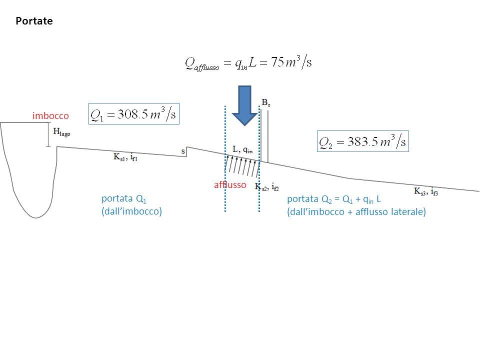Condizioni critiche e moto uniforme Y u = 1.097 m Fr = 0.86 E = 1.5 m S = 1457 kN Y con = 0.89 m -fluviale- Y u = 0.951 m Fr = 1.06 E = 1.49 m S = 1444 kN Y con = 1.029 m -torrentizio- Y u = 1.085 m Fr = 1.08 E = 1.78 m S = 1932 kN Y con = 1.21 m -torrentizio- Y u = 1.306 m Fr = 0.82 E = 1.75 m S = 1962 kN Y con = 1.00 m -fluviale-