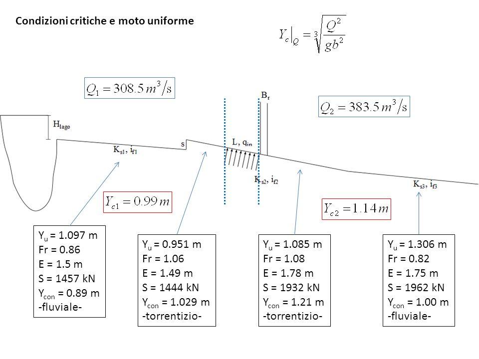 Imbocco Y u = 1.097 m Fr = 0.86 E = 1.5 m S = 1457 kN Y con = 0.89 m -fluviale- profilo di raccordo moto uniforme