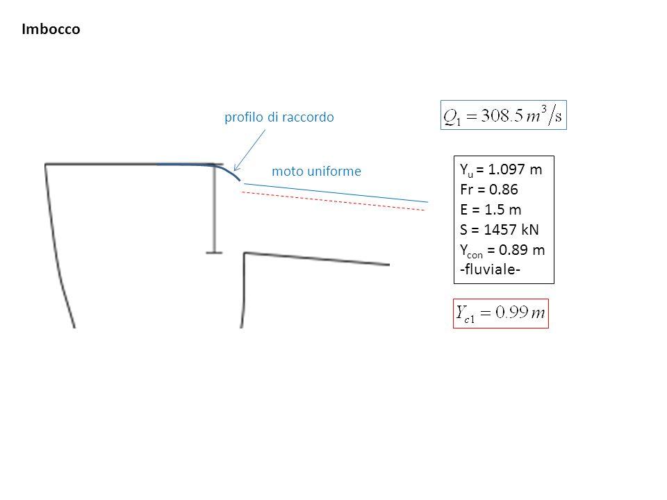 Gradino Y u = 1.097 m Fr = 0.86 E = 1.5 m S = 1457 kN Y con = 0.89 m -fluviale- Y u = 0.951 m Fr = 1.06 E = 1.49 m S = 1444 kN Y con = 1.029 m -torrentizio- transizione per profondità critica 2 1 s2 m1