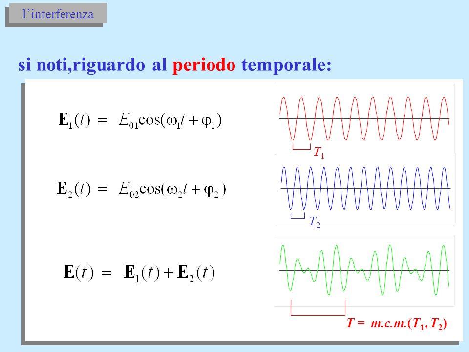 quindi lintensità luminosa associata a E è: T = m.c.m.(T 1, T 2 ) ovvero: se 1 2 l integrale si annulla: 1 2 linterferenza