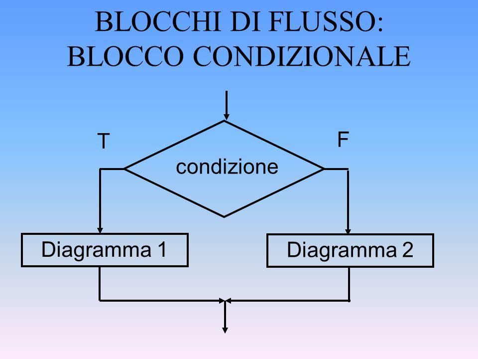 BLOCCHI DI FLUSSO: BLOCCO CONDIZIONALE Diagramma 1 Diagramma 2 condizione F T