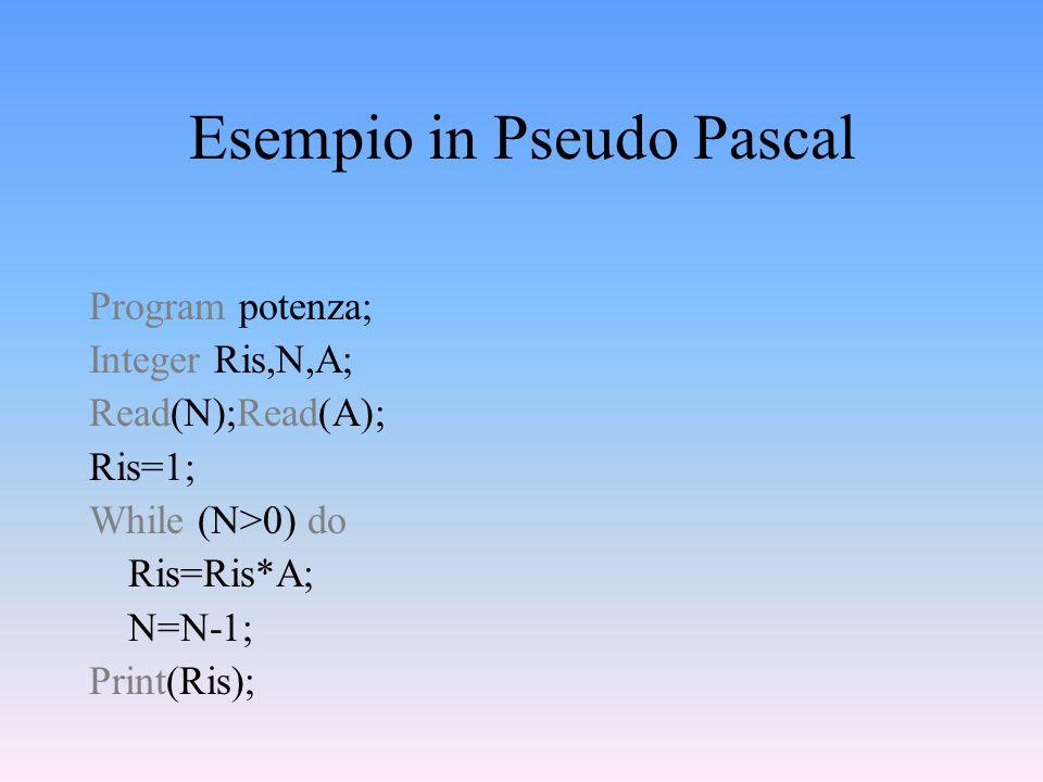 Calcolo del perimetro di un rettangolo Leggi da input laltezza Leggi da input la base Calcola il perimetro Dai in output il risultato