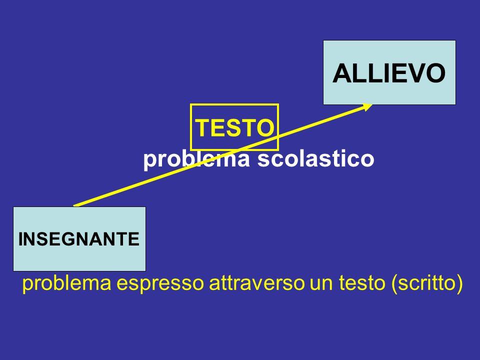 La comprensione del problema scolastico da parte degli allievi: alcune riflessioni problema espresso attraverso un testo (scritto) TESTO ALLIEVO INSEGNANTE