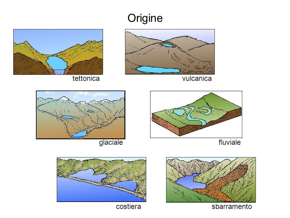 Origine tettonicavulcanica costiera glaciale sbarramento fluviale