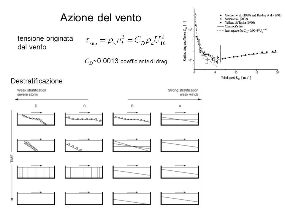 Azione del vento C D ~0.0013 coefficiente di drag tensione originata dal vento Destratificazione