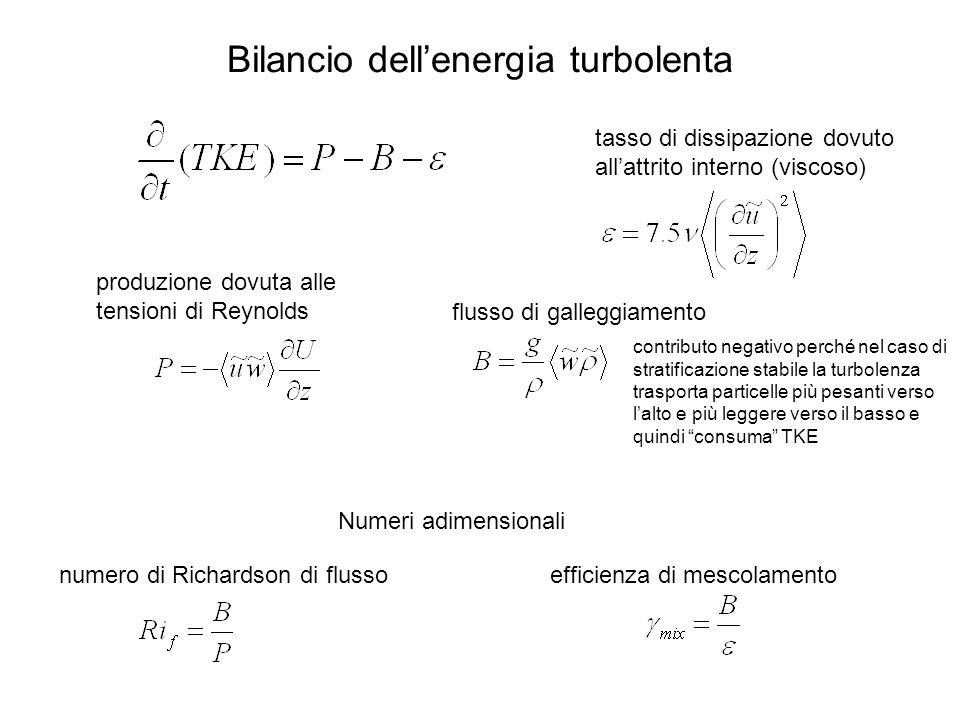 Bilancio dellenergia turbolenta numero di Richardson di flussoefficienza di mescolamento tasso di dissipazione dovuto allattrito interno (viscoso) flusso di galleggiamento produzione dovuta alle tensioni di Reynolds Numeri adimensionali contributo negativo perché nel caso di stratificazione stabile la turbolenza trasporta particelle più pesanti verso lalto e più leggere verso il basso e quindi consuma TKE