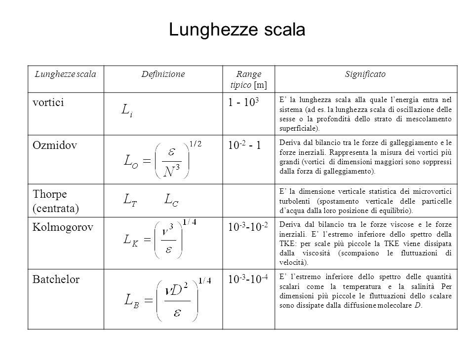 Lunghezze scalaDefinizioneRange tipico [m] Significato vortici1 - 10 3 E la lunghezza scala alla quale lenergia entra nel sistema (ad es.