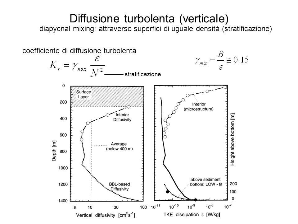 Diffusione turbolenta (verticale) coefficiente di diffusione turbolenta stratificazione diapycnal mixing: attraverso superfici di uguale densità (stratificazione)