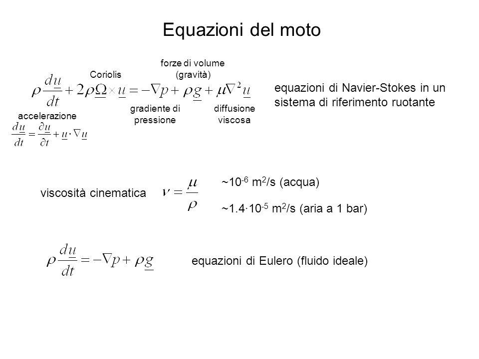 Equazioni del moto equazioni di Navier-Stokes in un sistema di riferimento ruotante Coriolis accelerazione gradiente di pressione forze di volume (gravità) diffusione viscosa equazioni di Eulero (fluido ideale) viscosità cinematica ~10 -6 m 2 /s (acqua) ~1.4·10 -5 m 2 /s (aria a 1 bar)