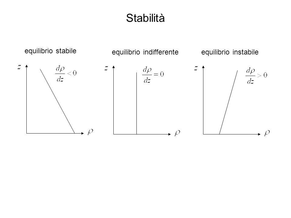 Stabilità equilibrio stabile equilibrio indifferenteequilibrio instabile