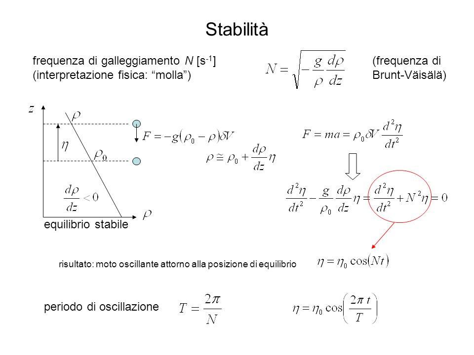 Stabilità frequenza di galleggiamento N [s -1 ] (interpretazione fisica: molla) periodo di oscillazione risultato: moto oscillante attorno alla posizione di equilibrio equilibrio stabile (frequenza di Brunt-Väisälä)