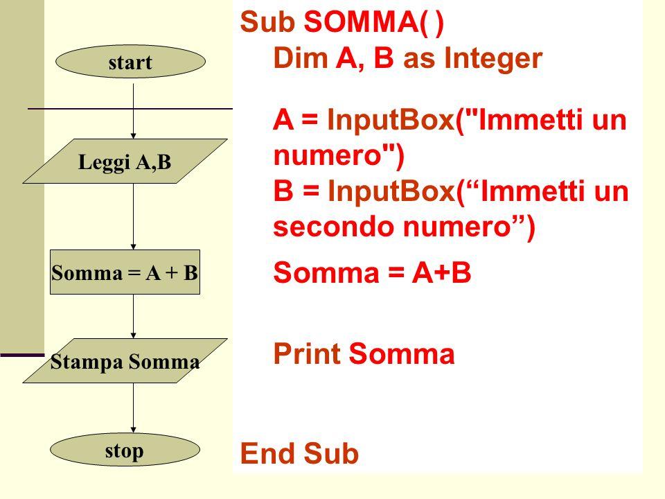 Somma = A + B start Stampa Somma Leggi A,B stop Sub SOMMA( ) Dim A, B as Integer A = InputBox( Immetti un numero ) B = InputBox(Immetti un secondo numero) Somma = A+B Print Somma End Sub