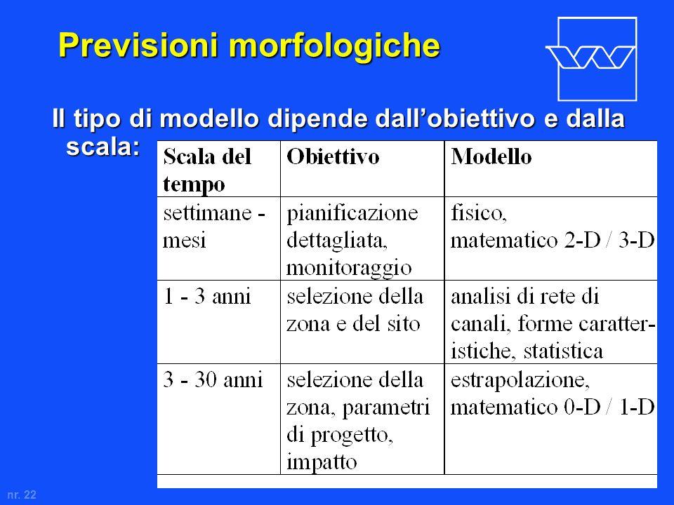nr. 22 Previsioni morfologiche Il tipo di modello dipende dallobiettivo e dalla scala:
