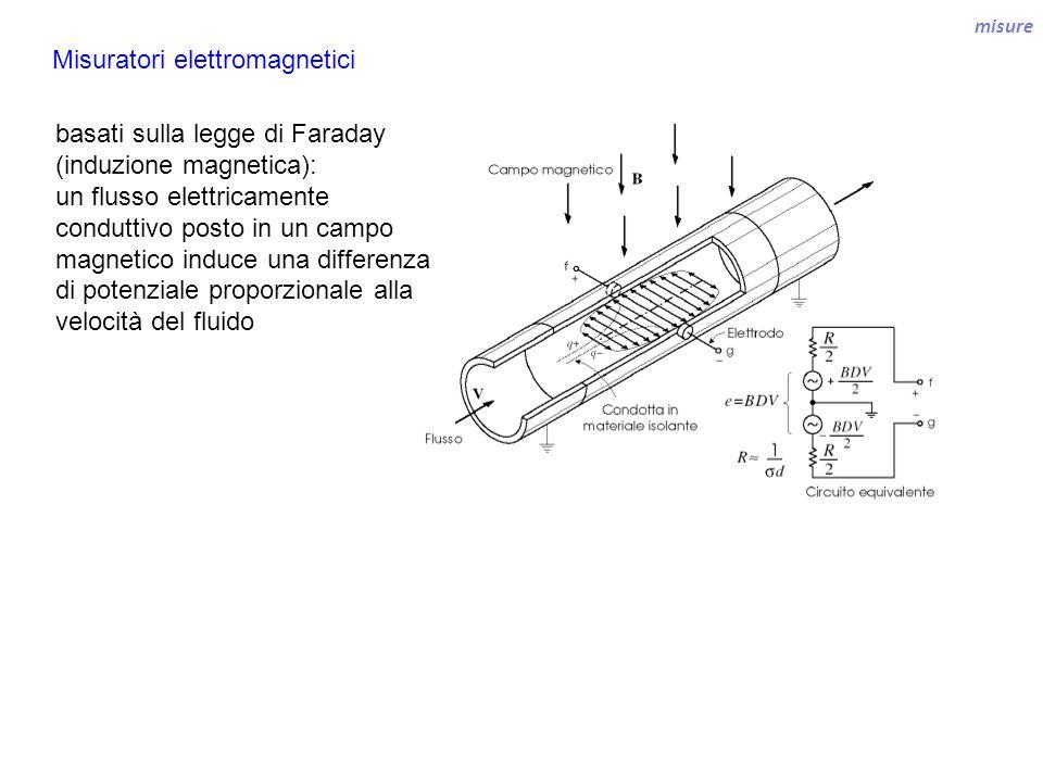 misure Misuratori elettromagnetici basati sulla legge di Faraday (induzione magnetica): un flusso elettricamente conduttivo posto in un campo magnetic