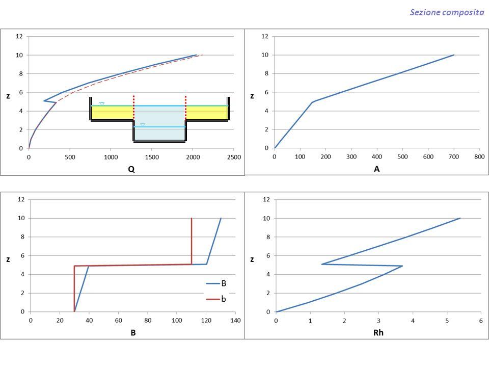Calcolo della portata totale in una sezione compatta: metodo di Horton–Einstein (1933, 1934) ipotesi: 1.suddivisione in sub-aree con differente scabrezza 2.ogni suddivisione ha la stessa velocità della sezione complessiva e la stessa pendenza motrice 3.moto uniforme locale in ogni sub- area 4.raggio idraulico della sub-area