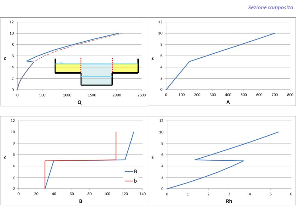 Mulinelli n: velocità di rotazione misure ad asse orizzontale