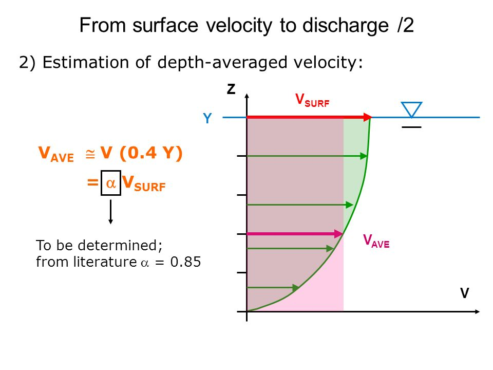 From surface velocity to discharge /2 2) Estimation of depth-averaged velocity: V AVE V (0.4 Y) = V SURF Z V V SURF V AVE Y To be determined; from lit