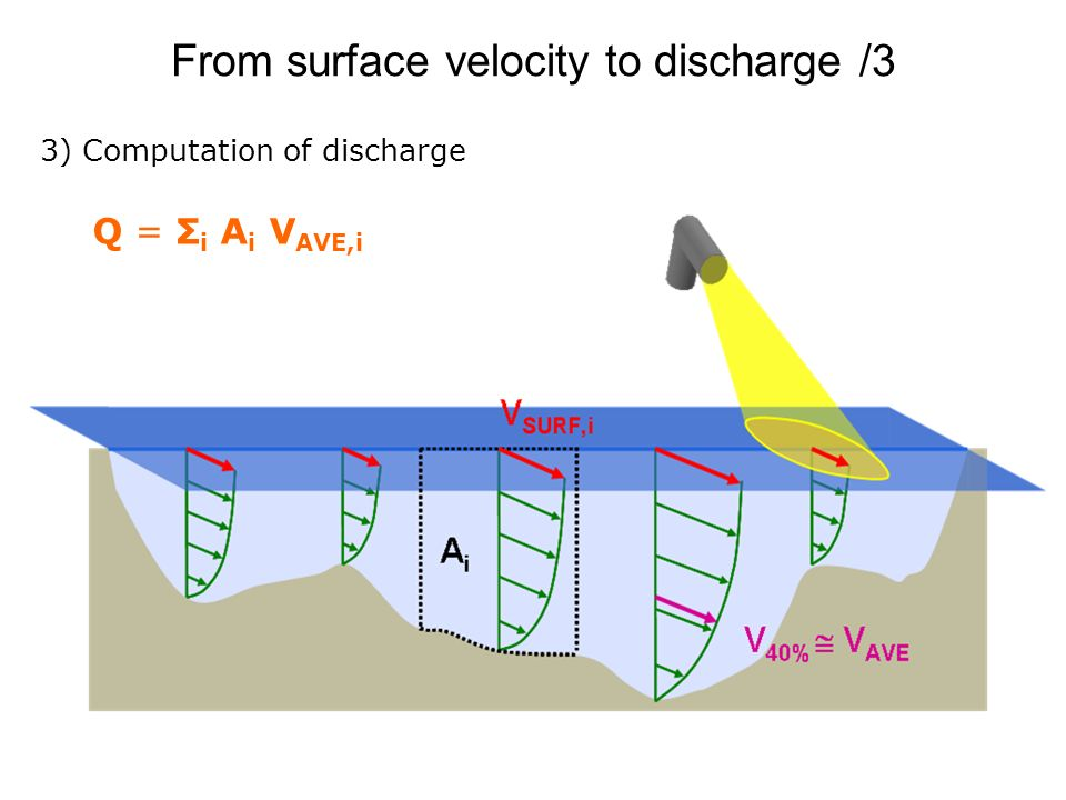 From surface velocity to discharge /3 3) Computation of discharge Q = Σ i A i V AVE,i