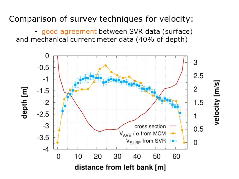 Comparison of survey techniques for velocity: -good agreement between SVR data (surface) and mechanical current meter data (40% of depth)