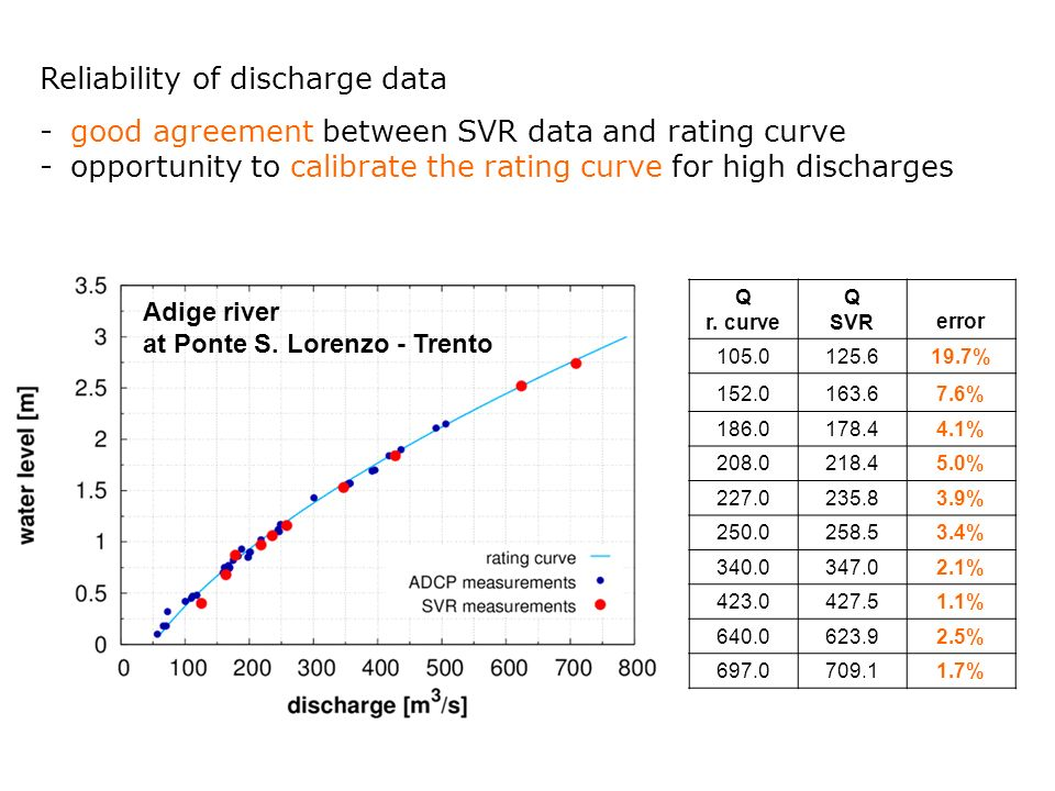 Reliability of discharge data -good agreement between SVR data and rating curve - opportunity to calibrate the rating curve for high discharges Adige river at Ponte S.
