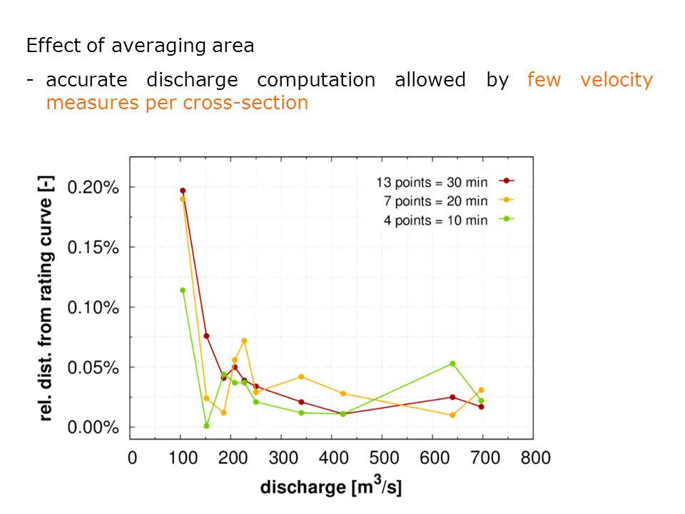 Effect of averaging area -accurate discharge computation allowed by few velocity measures per cross-section
