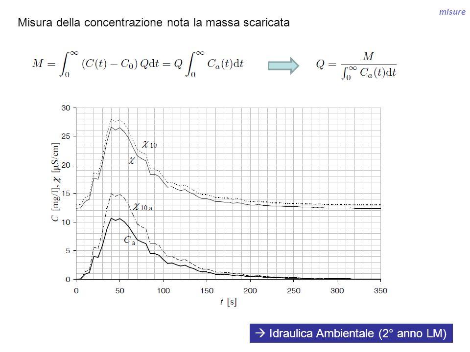 misure Misura della concentrazione nota la massa scaricata Idraulica Ambientale (2° anno LM)