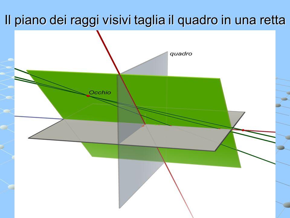 Il piano dei raggi visivi taglia il quadro in una retta