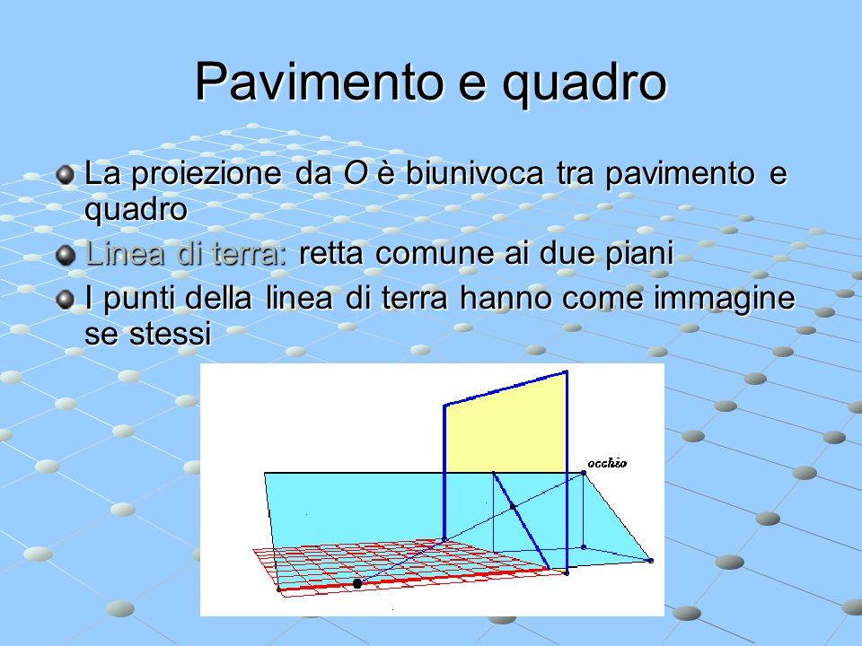 Pavimento e quadro La proiezione da O è biunivoca tra pavimento e quadro Linea di terra: retta comune ai due piani I punti della linea di terra hanno
