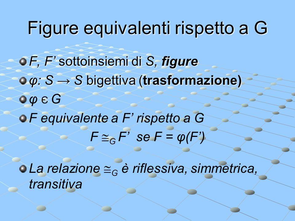 Figure equivalenti rispetto a G F, F sottoinsiemi di S, figure φ: S S bigettiva (trasformazione) φ Є G F equivalente a F rispetto a G F G F se F = φ(F