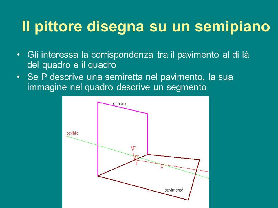 g.e.a.p. 08/09 1 Il pittore disegna su un semipiano Gli interessa la corrispondenza tra il pavimento al di là del quadro e il quadro Se P descrive una