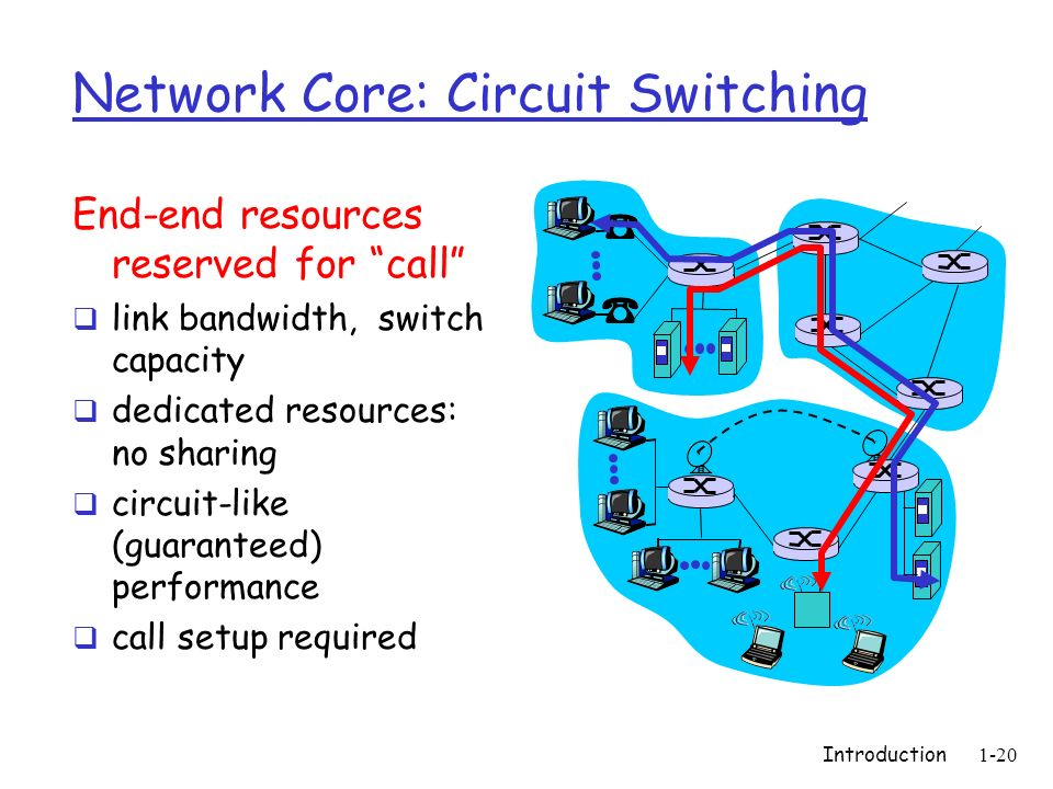 Introduction1-21 Network Core: Circuit Switching network resources (e.g., bandwidth) divided into pieces pieces allocated to calls resource piece idle if not used by owning call (no sharing) dividing link bandwidth into pieces frequency division time division