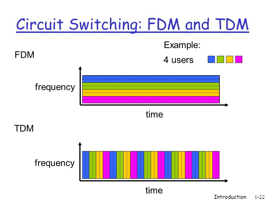 Introduction1-22 Circuit Switching: FDM and TDM FDM frequency time TDM frequency time 4 users Example: