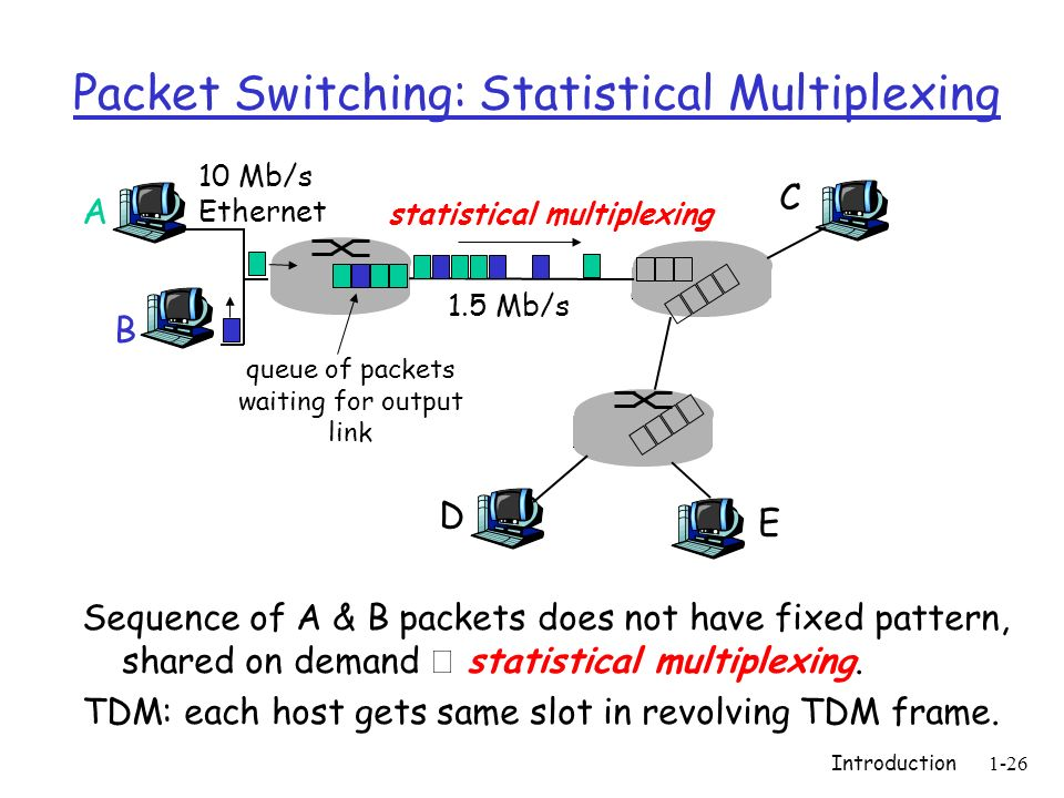 Introduction1-27 Packet switching versus circuit switching 1 Mb/s link each user: 100 kb/s when active active 10% of time circuit-switching: 10 users packet switching: with 35 users, probability > 10 active less than.0004 Packet switching allows more users to use network.