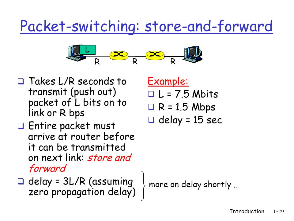Introduction1-29 Packet-switching: store-and-forward Takes L/R seconds to transmit (push out) packet of L bits on to link or R bps Entire packet must