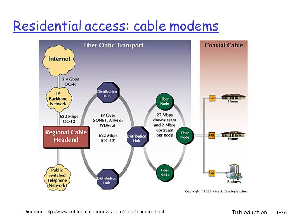 Introduction1-36 Residential access: cable modems Diagram: http://www.cabledatacomnews.com/cmic/diagram.html