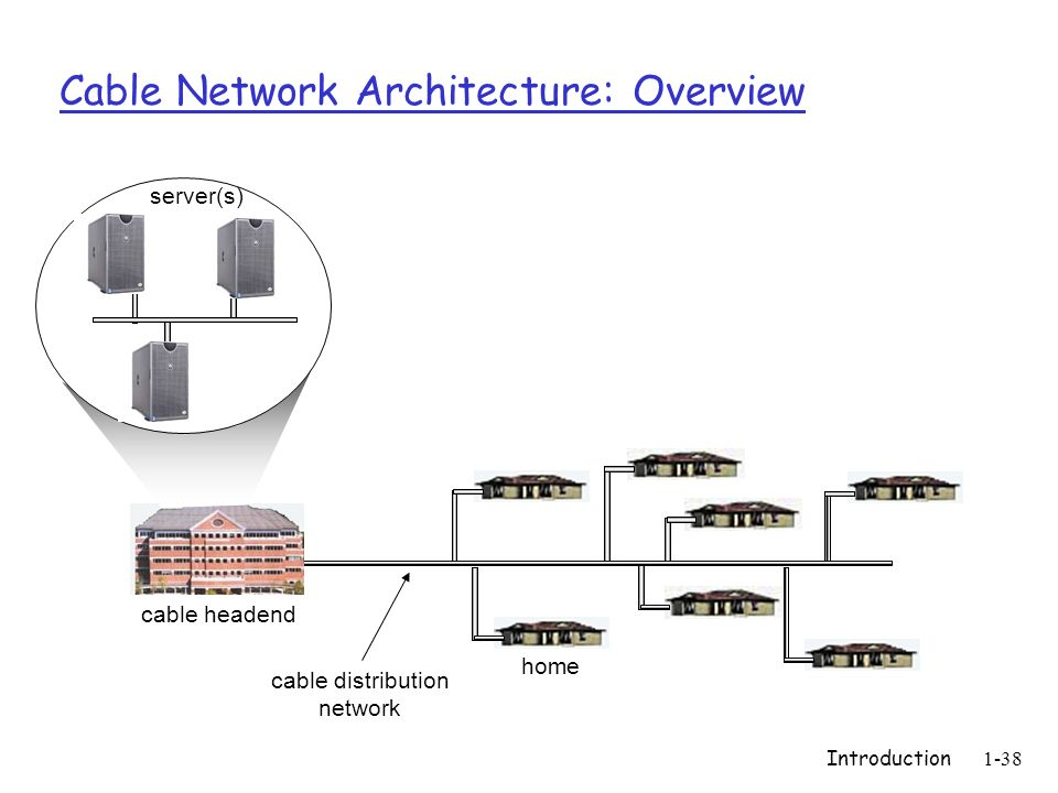 Introduction1-38 Cable Network Architecture: Overview home cable headend cable distribution network server(s)