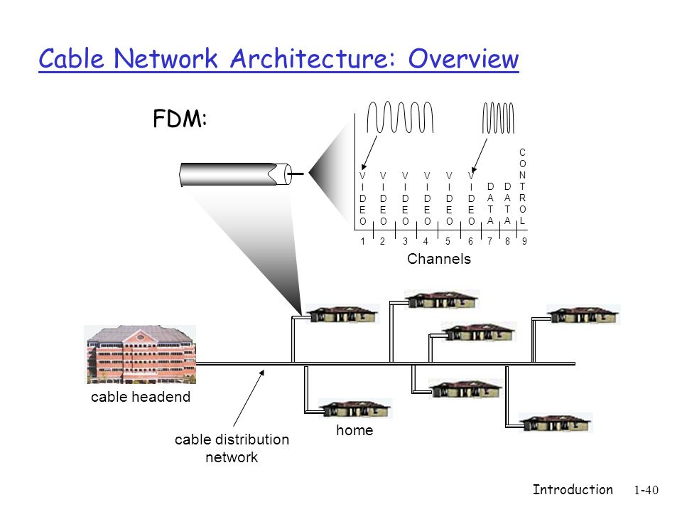 Introduction1-40 Cable Network Architecture: Overview home cable headend cable distribution network Channels VIDEOVIDEO VIDEOVIDEO VIDEOVIDEO VIDEOVID